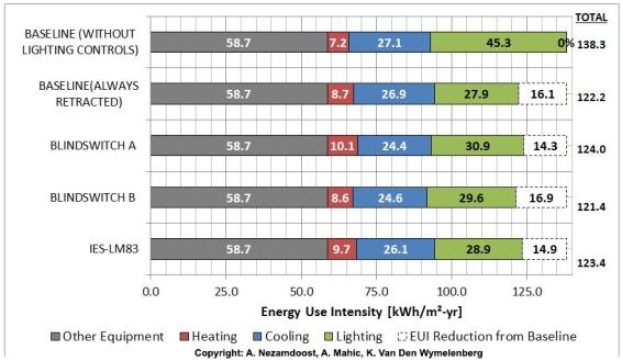 00_Energy_consumption_graph